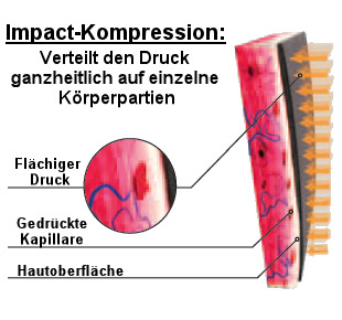 X Bionic Impact Kompression